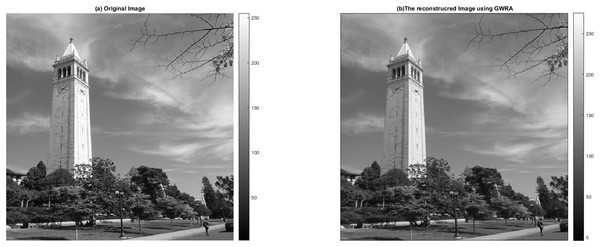 GWRA based image reconstruction test: (A) original image and (B) the reconstructed image.