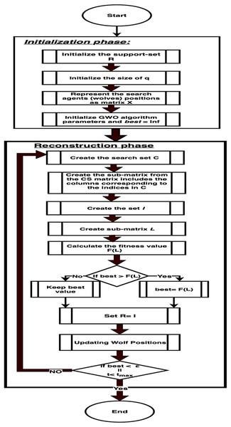 GWRA algorithm flow chart.