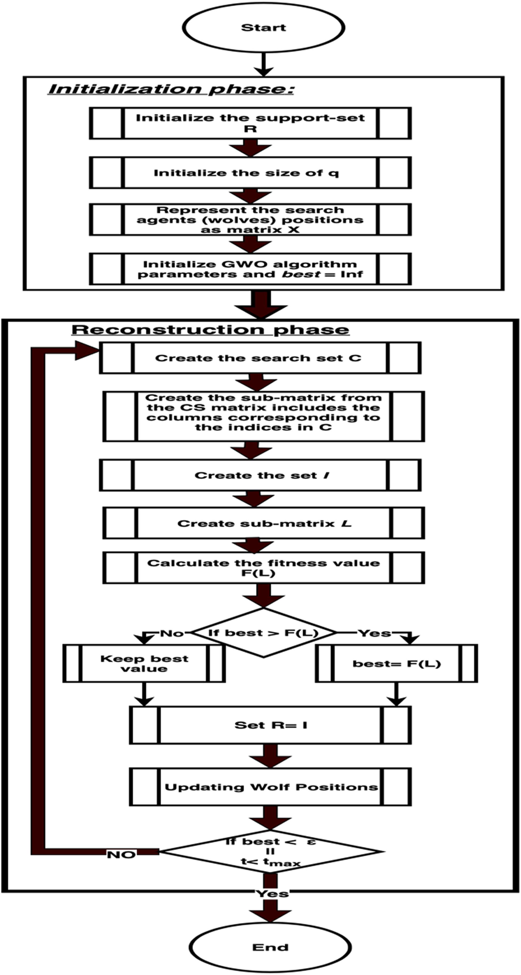 GWRA: grey wolf based reconstruction algorithm for