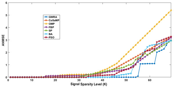 ANMSE in GWRA, CoSaMP, OMP, FBP, SP, BA and PSO algorithms over generated Gaussian sparse vector.