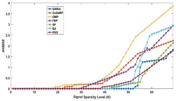 ANMSE in GWRA, CoSaMP, OMP, FBP, SP, BA and PSO algorithms over generated Uniform sparse vector.