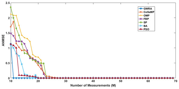 ANMSE in GWRA, CoSaMP, OMP, FBP, SP, BA and PSO algorithms over generated Gaussian matrix with different lengths of M.