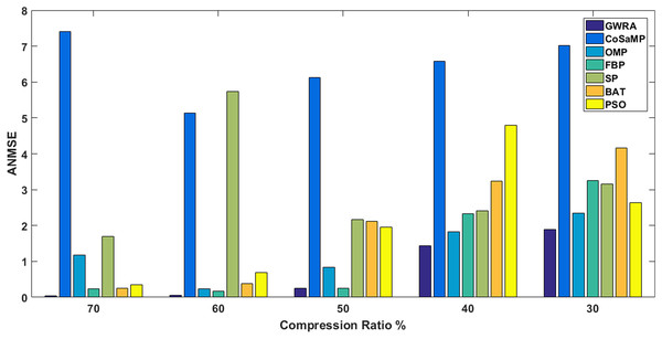 ANMSE in GWRA, CoSaMP, OMP, FBP, SP, BA and PSO algorithms for different compression ratios.