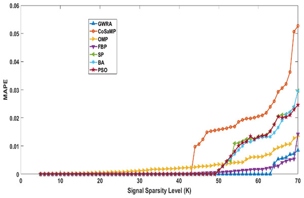 MAPE over sparsity for Uniform sparse vector in GWRA, CoSaMP, OMP, FBP, SP, BA and PSO.