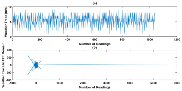 Weather trace in FFT domain: (A) the original data and (B) the sparse signal representation.