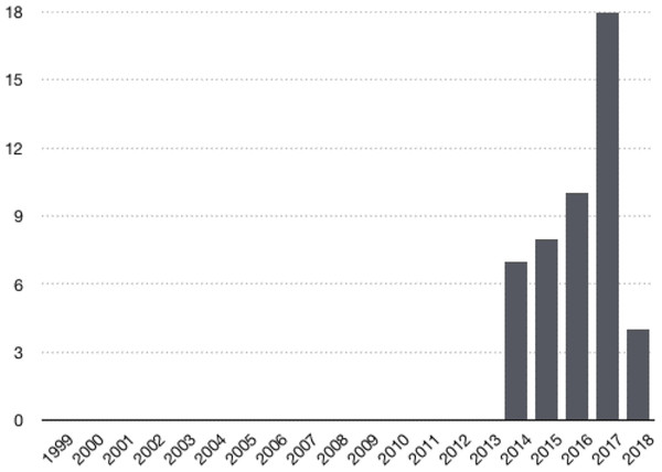 Number of citations to articles by year.