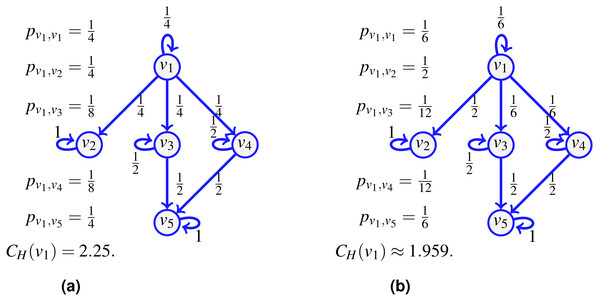 The transfer entropic centrality CH(v1) of v1 is computed using (1), for a uniform edge distribution (the choice of an edge at a given vertex is chosen uniformly at random among choices of unvisited neighbors) in (A), and for a non-uniform distribution in (B).