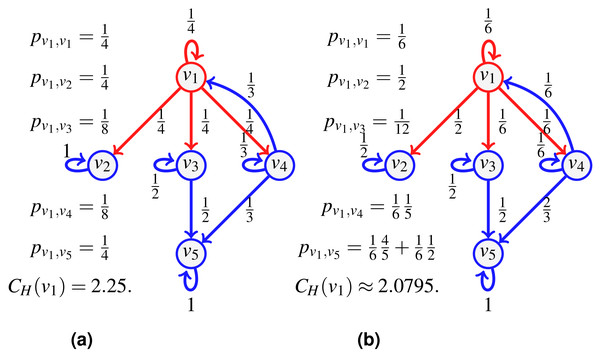 An example of transfer centrality involving already visited neighbors.