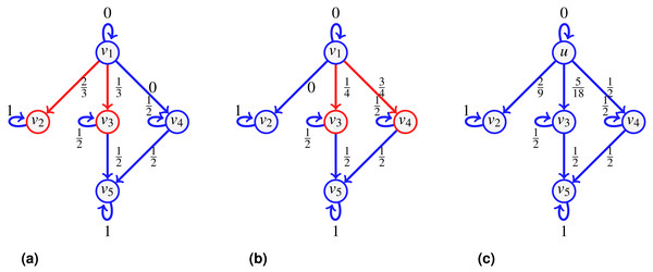 An example of split-and-transfer entropic centrality: on (A) in red, the event corresponding to choosing {v2,v3}, in (B), the event {v3,v4}.