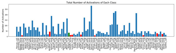Total number of each class activations in NIPS4Bplus.