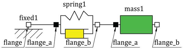Component diagram of the oscillator model.