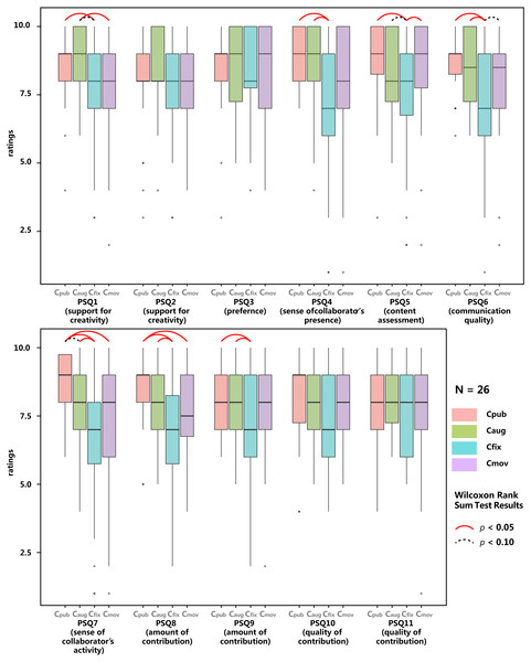 Results of Post-Session Questionnaire (N=26), data grouped by experimental conditions.