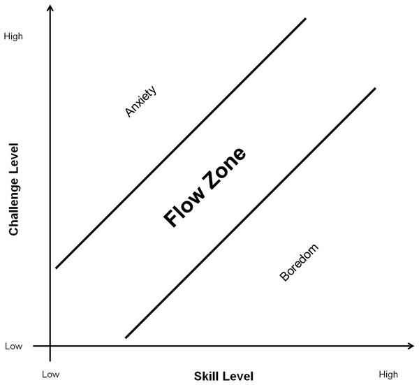 Model of the Flow zone in relation to challenge and skill level adapted from Nakamura & Csikszentmihalyi (2014).