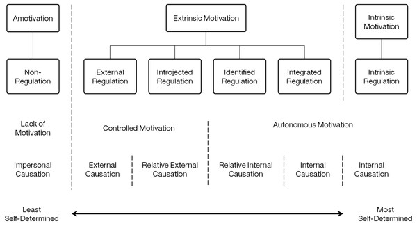 The self-determination continuum adapted from Deci & Ryan (2009) SDT and the facilitation of intrinsic motivation, social development, and well-being.
