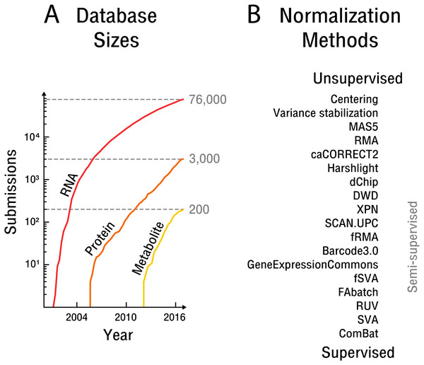 The rise of high-throughput technologies and associated normalization methods.