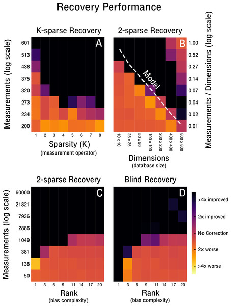 Performance of 2-sparse and blind recovery.