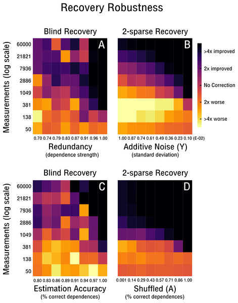Robustness of blind and 2-sparse recovery.