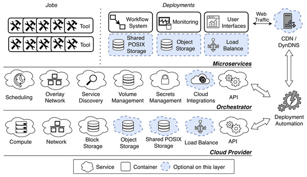 Microservice-oriented architecture for on-demand VREs.
