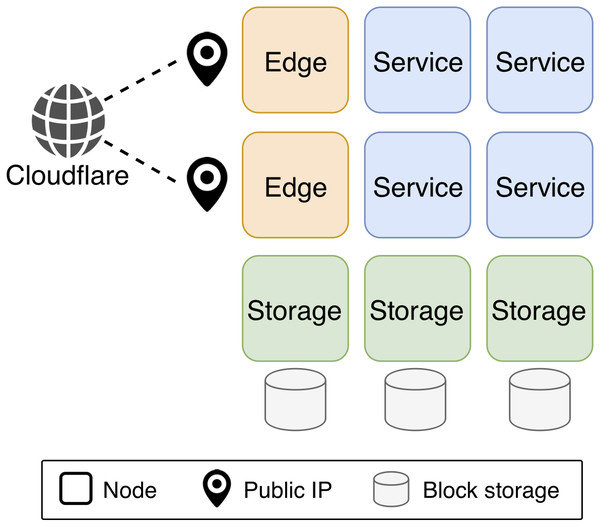 KubeNow sample configuration.