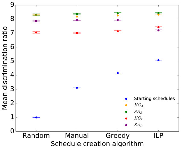 Mean discrimination ratio of the starting and final Ecology 2013 schedules for the four optimization approaches applied to each of the Random, Manual, Greedy, and ILP initial schedules.