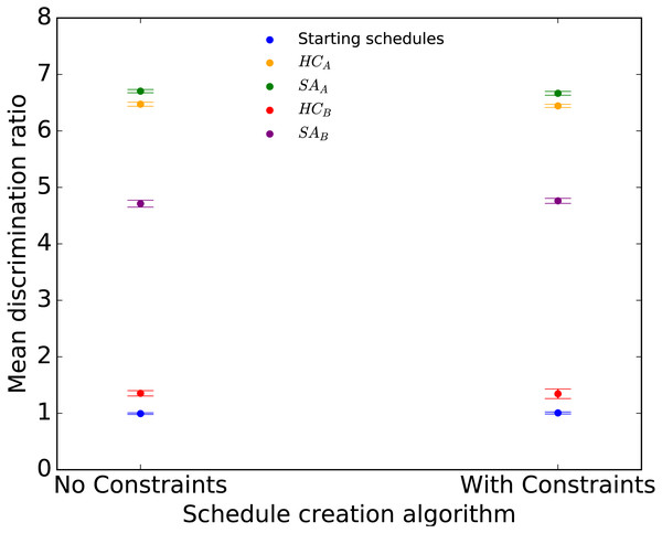 Mean discrimination ratio of starting and optimized Evolution 2014 schedules for the four optimization approaches applied to Random initial schedules with and without constraints.