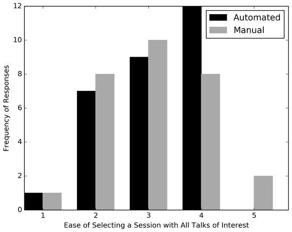 Responses of mock conference attendees when asked to rate the ease or difficulty of selecting a single session when presented with faux schedules containing one timeslot each from the automated and manually modified Evolution 2014 schedules.