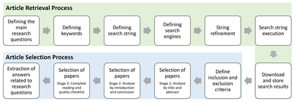 Process of the systematic literature review.