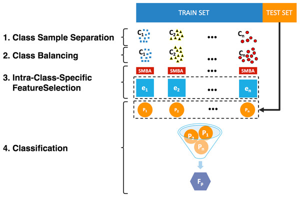 A Sparse-Modeling Based Approach for Class-Specific Feature Selection.