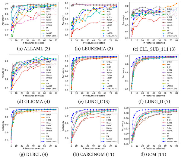 Comparison of several TFS accuracies against SMBA and SMBA-CSFS on nine data sets: (A) ALLAML(2), (B) LEUKEMIA(2), (C) CLL_SUB_111(3), (D) GLIOMA(4), (E) LUNG_C(5), (F) LUNG_D(7), (G) DLBCL(9), (H) CARCINOM(11), (I) GCM(14), when a varying number of features is selected.