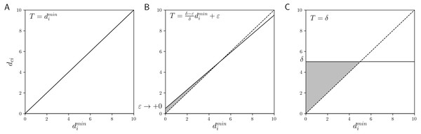 The linear function threshold T and the allowable range of dci (gray area): (A) HCM, (B) GNR, and (C) CNR.