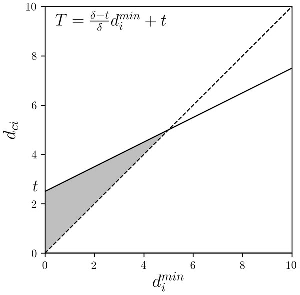 Combination of GNR and CNR: the linear function threshold T and the allowable range of dci (gray area).