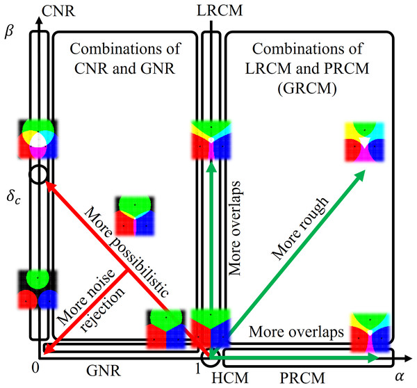 Schematic diagram: representations of HCM, LRCM, PRCM, GRCM, GNR, CNR, and their combinations by a linear function threshold in LiFTCM with the parameters (α, β), and their relationships.