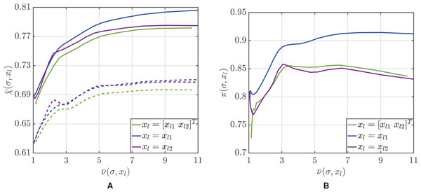 Mean accuracy  $\bar {\rm \chi} $χ¯  of the Bayesian classification approach (solid lines) and of the majority voting using the same sequence of volunteers (dotted lines) (A) and percentage of trials where the Bayesian approach outperforms majority voting (B) as a function of the mean average number of volunteers  $\bar {\rm \nu} $ν¯  used for classification.