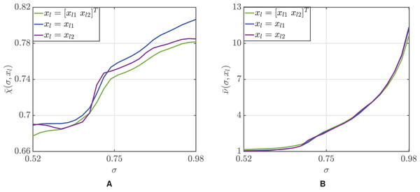 Mean accuracy (A) and mean number of participants (B) as a function of the threshold σ.