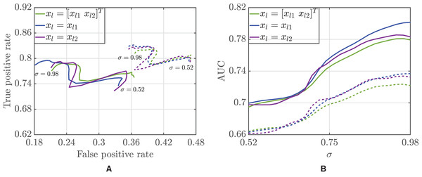 ROC curve (A) and area under the curve (B) as a function of the threshold σ for the Bayesian (solid lines) and majority voting (dotted lines) classifiers.