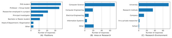 Demographics of the survey participants including positions (A), area of research (B) and research environment (C).