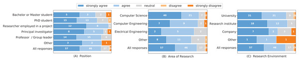 "Responses to the question ""I want to reproduce the results of other researchers or groups from their original work (software tools or libraries) to compare it to my work."" grouped by researchers' positions (A), research area (B) and research environment (C)."