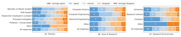 "Responses to the question ""Local computer security and local data security is a major concern for me when installing and running software from other researchers."" grouped by the researchers' position (A), research area (B) and research environment (C)."