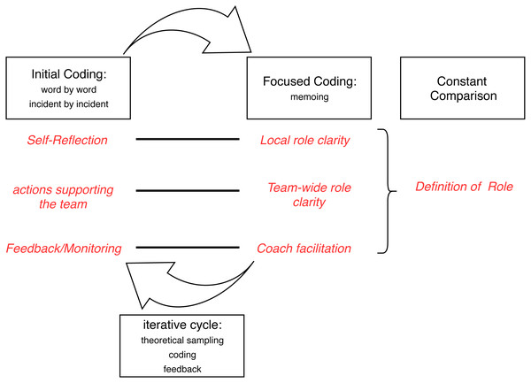 Coding Process.