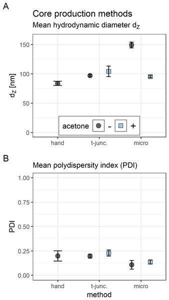 Comparison of core polyplex (CO + siRNA) production methods.