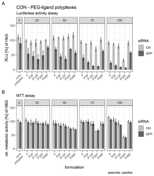 Luciferase activity assay and MTT assay of core (CON + siRNA)—PEG-ligand polyplexes.