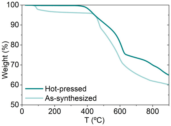 Thermogravimetric analysis of as-synthesized and hot-pressed NiS2.