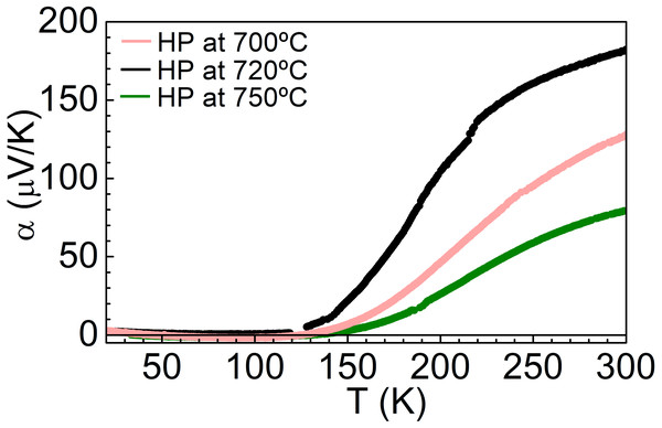 Temperature dependence of Seebeck coefficient of NiS2, at different consolidation conditions.