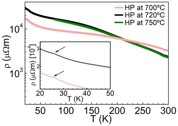 Temperature dependence of electrical resistivity of NiS2, at different consolidation conditions.