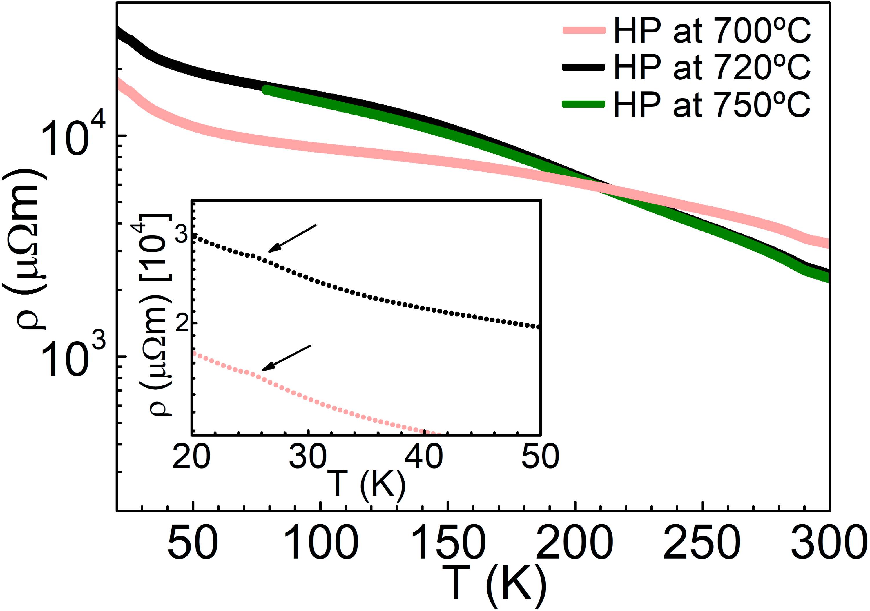 Preparation, thermal stability and electrical transport ... on