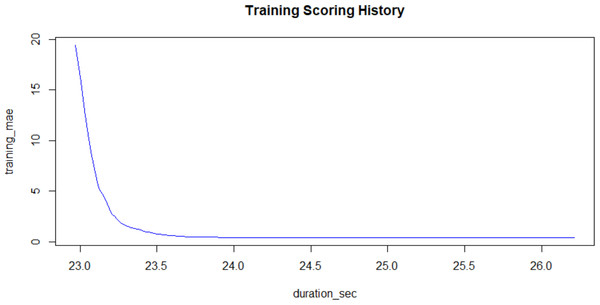 Training Mean Absolute Error plotted against the Training Process Time in seconds.