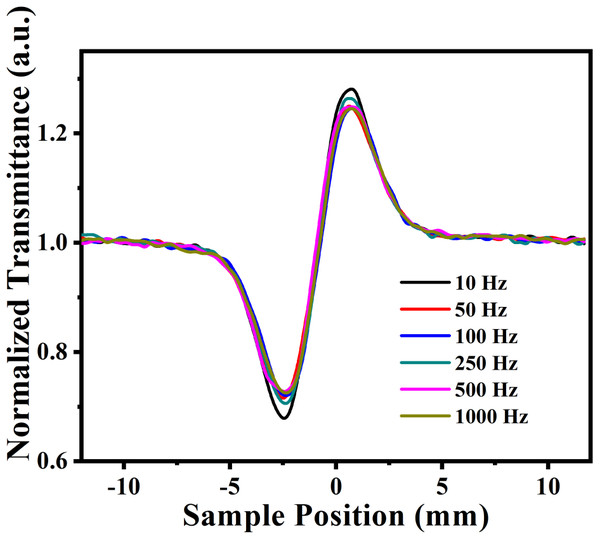 Close aperture z-scan trace at different laser repetition rates.