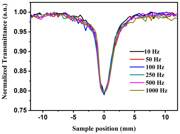 Open aperture z-scan trace at different repetition rates.