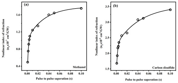 Variation of nonlinear index of refraction with pulse to pulse seperation.