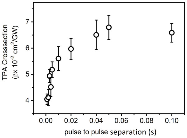 Variation of TPACS with pulse to pulse separation.